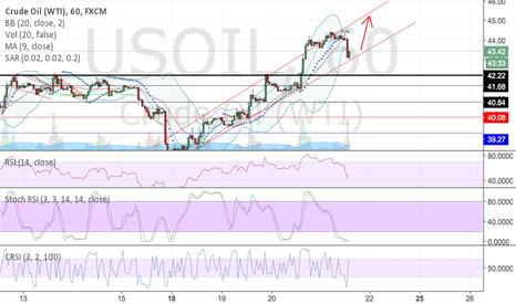 USOIL: Long oil ?