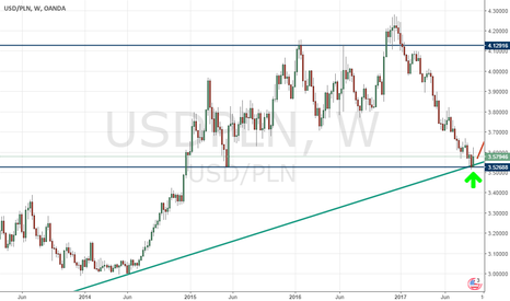USDPLN:  Interesting position on the Polish zloty (USD/PLN)!