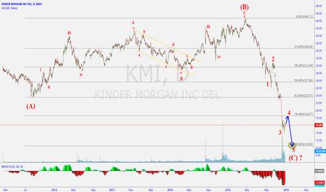 KMI: Some more downside for KMI before upward movement