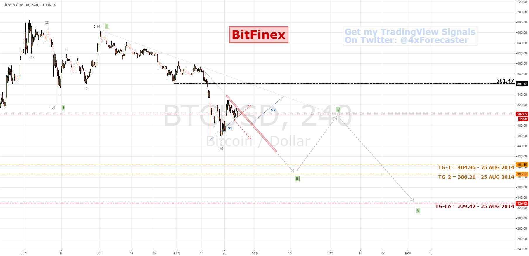 $BTCUSD/BitFinex: Worse Case Scenario | $BTC #bitcoin #litecoin