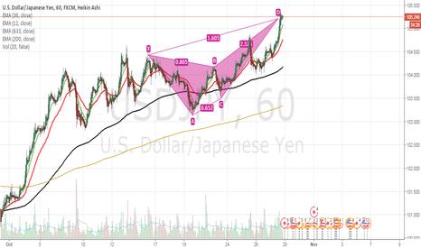 USDJPY: USD/JPY bearish butterfly