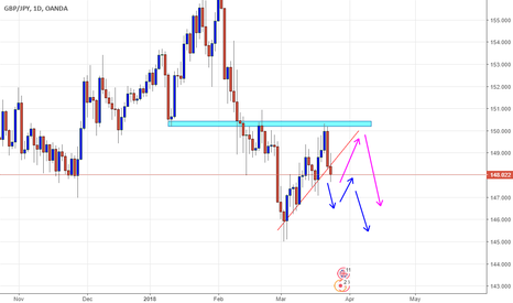 GBPJPY: gbpjpy going south?