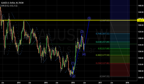 XAUUSD: Gold Long till U.S interest rate day 15th June