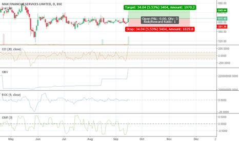MFSL: maxfinancial look good keep watch