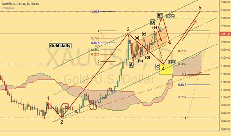 XAUUSD: Gold bullish scenario
