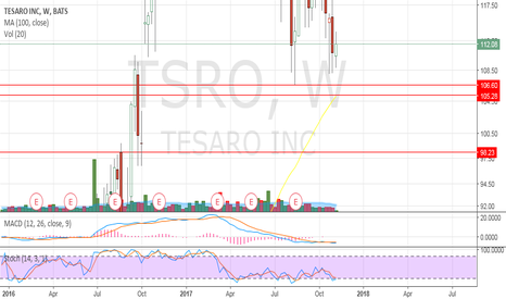TSRO: I like the gap this morning so far BUT