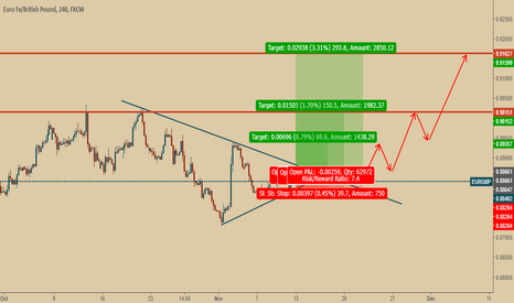 EURGBP: EURGBP is good for BUY