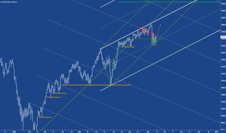 IUX: Russel - RUT / IUX  confirmation for Markets going north?