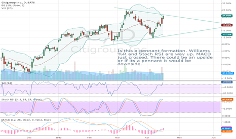 C: CitiGroup, Is this forming a pennant patter or is it bullish?
