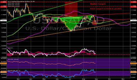 USDCAD: USDCAD - No bigger correction will ever come