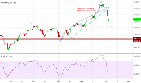 NIFTY: Valentine day gift of Nifty 10000