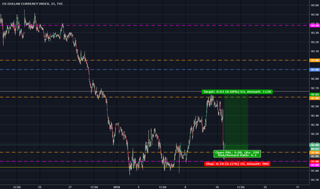 DXY: USDX Jan 10th