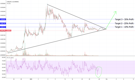 LENDBTC: #LEND is in accumulation zone