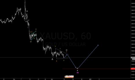 XAUUSD: XAUUSD last bearish wave