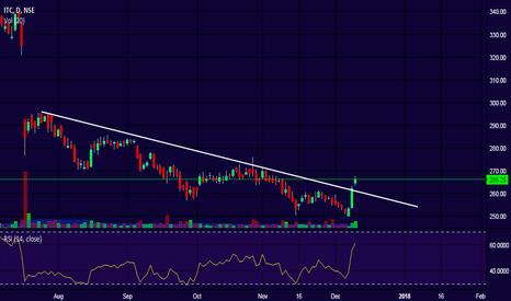 ITC: ITC - Trend line broken!