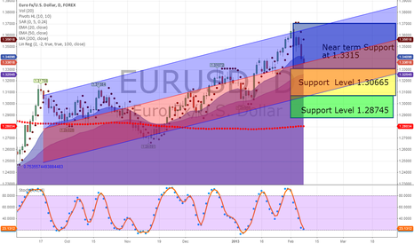 EURUSD: EUR/USD Daily Levels