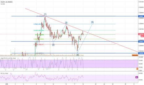 ICXBTC: ICX/BTC - Descending Triangle & Eliot Wave