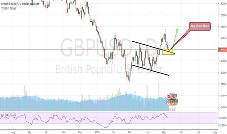 GBPUSD: GBPUSD Long / Buy the Pullback 1H Chart