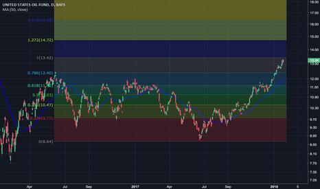 USO: Crude higher