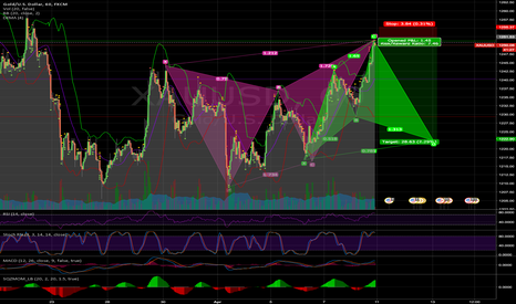 XAUUSD: Waiting for Bullish Cypher Pattern to complete
