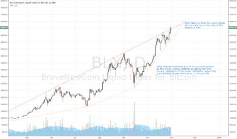 BLX: Very interesting desicion in BTC around fork-day