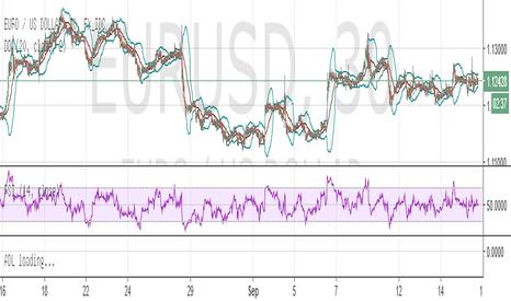 EURUSD: 60 sec EURUSD Signal