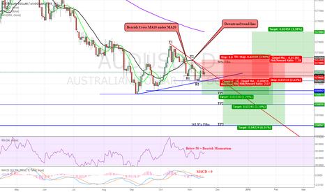 AUDUSD: AUD/USD: Continues Downward?
