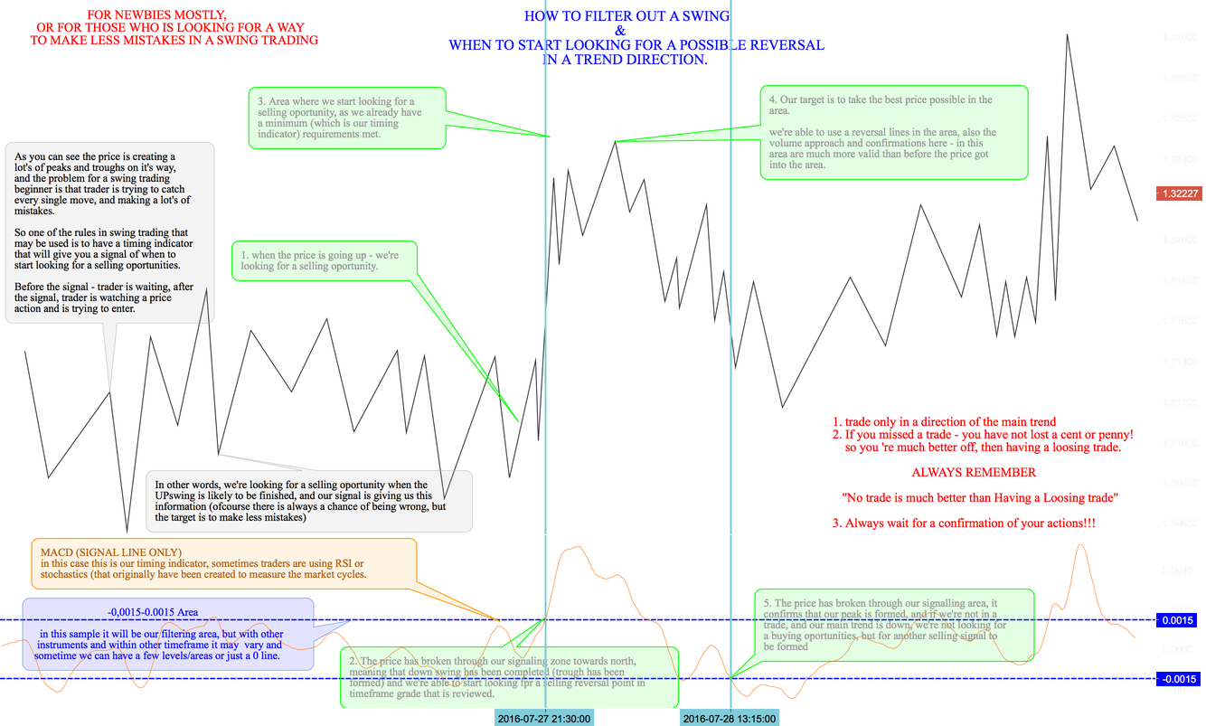 Filtering out a false reversal points