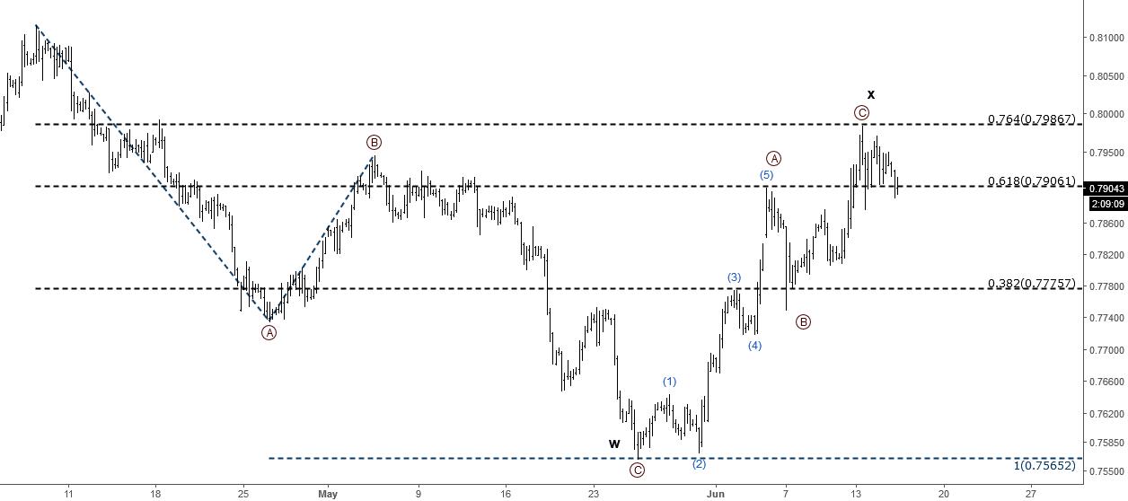 EURGBP: Elliott Wave Analysis