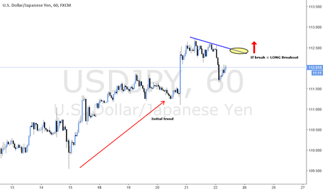 USDJPY: LONG Breakout with trend continuation