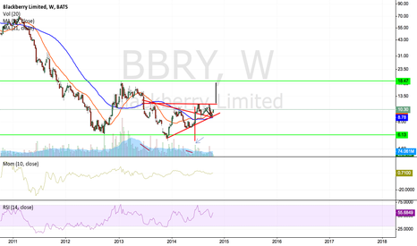 BBRY: Black Berry: Lenovo, H&S or other… 18,47 is the target