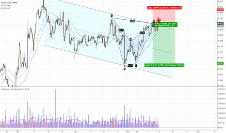 CADCHF: CADCHF - Bearish Bat Pattern