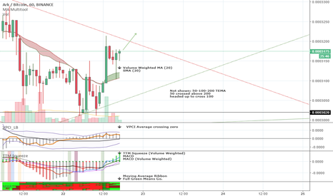 ARKBTC: $ARK On the verge of a break out.