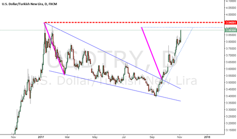 USDTRY: Approaching To the Target Zone.. USDTRY