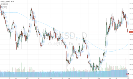 XAUUSD: Gold support near 200 MA