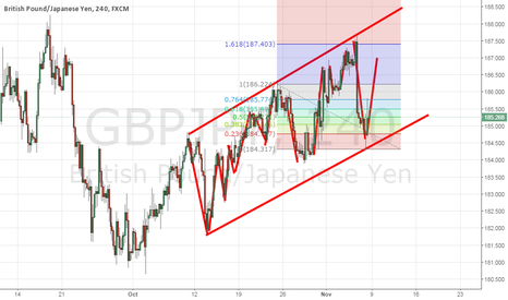 GBPJPY: Support and Resistance