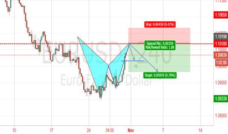 EURUSD: bat pattern