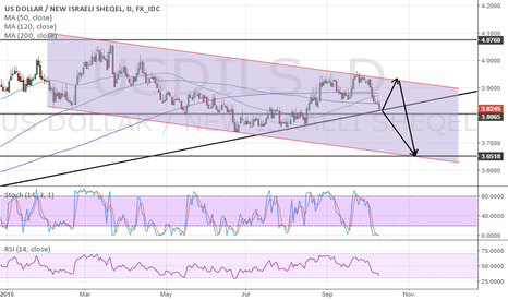 USDILS: i wish it can go up to 3.92