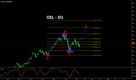 WTIUSD: Oil potentially to go higher!