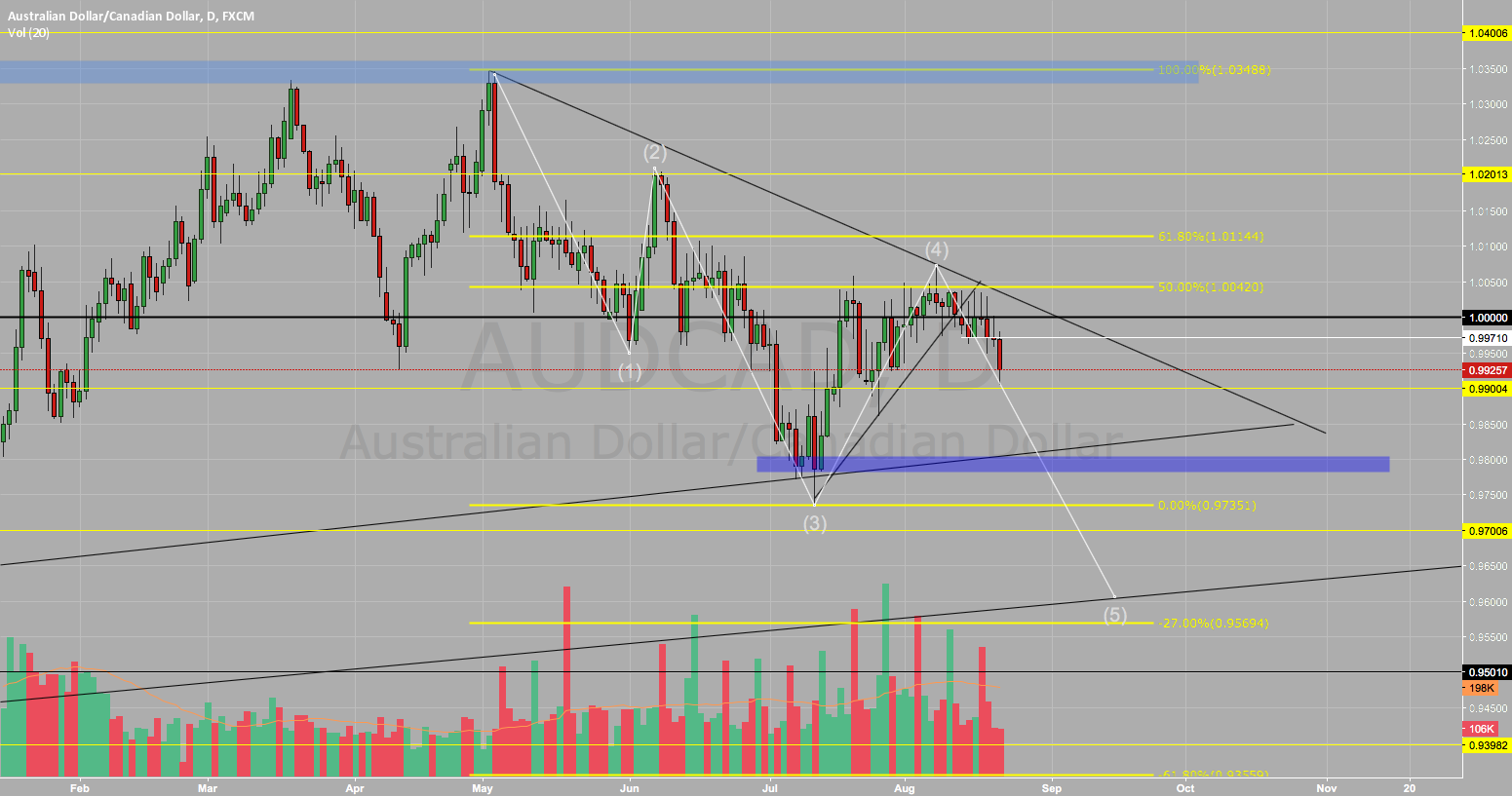 AUD/CAD SELL SELL SELL !!!