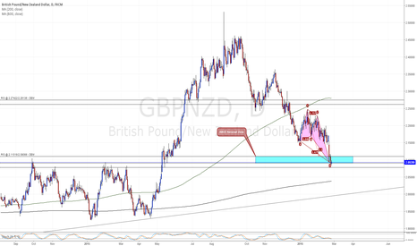 GBPNZD: Potential LONG GBPNZD