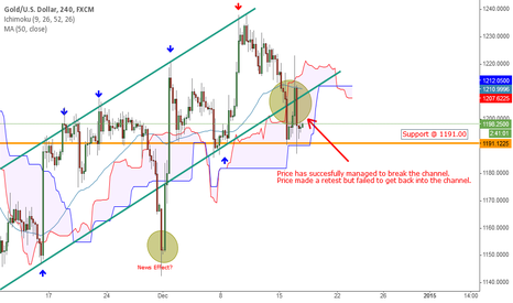 XAUUSD: XAUUSD - Will Price Continue Moving Downward?