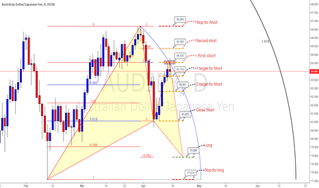 AUDJPY: AUDJPY Ideal but, entered the short