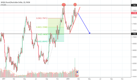 GBPAUD: GbpAud possible breakdown