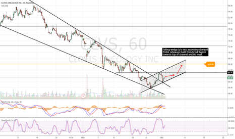 CLVS: Long setup. Falling wedge b/o