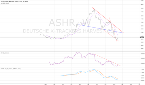 ASHR: ASHR weekly - early stage of turn - 2/19/2016