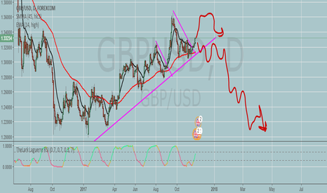 GBPUSD: GBP/USD do you thinkg it's ready for the small downside move?