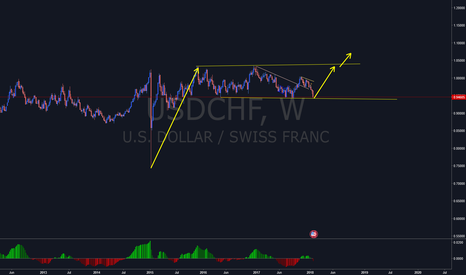 USDCHF: USDCHF - Long term upside move