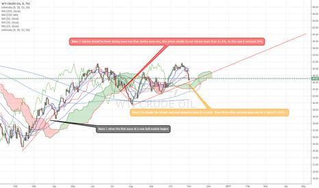 USOIL: USOIL New Bull Market!