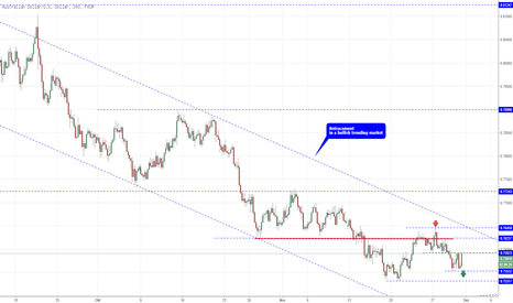 AUDUSD: AUDUSD ein Long set up!